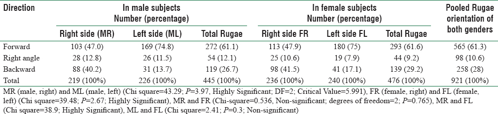 Table 4: Distribution and significance of differences in the orientation pattern of rugae between male and female subjects
